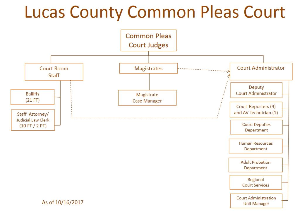 Lucas County Common Pleas Court | Lucas County, OH