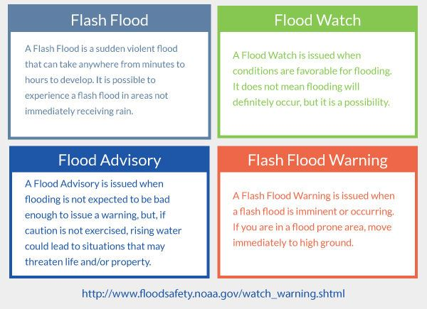 Flooding terms